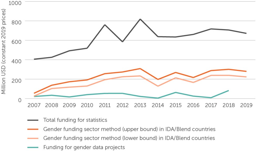 A figure showing donor funding for statistics from 2009 to 2019.